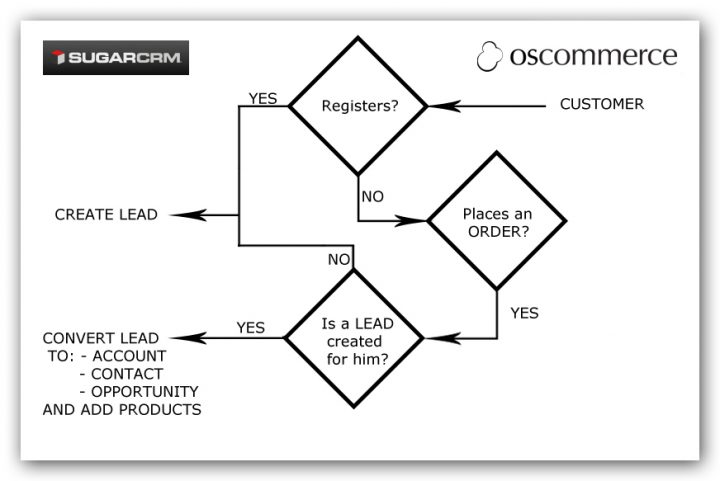 SugarCRM_osCommerce_WF_Diagram